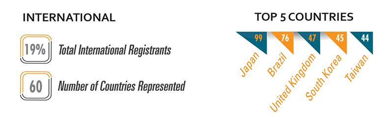 International Registrants