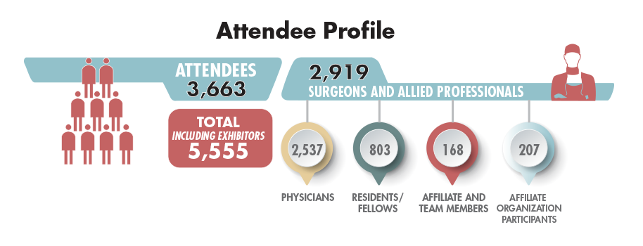 Attendee Profile 2018