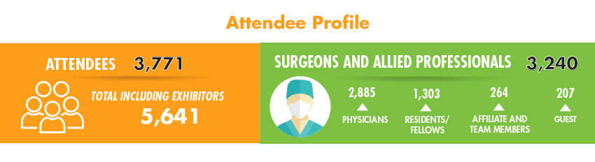 Attendee Profile 2019