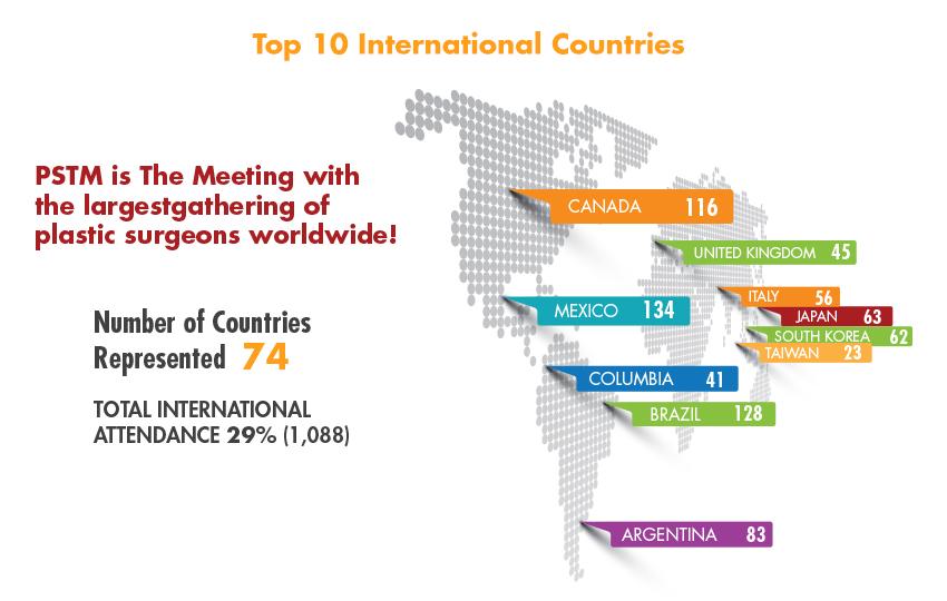 International Attendance 2019