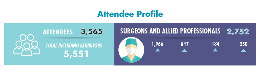 Attendee Profile 2020
