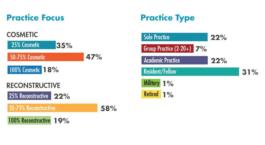 Practice Focus 2020