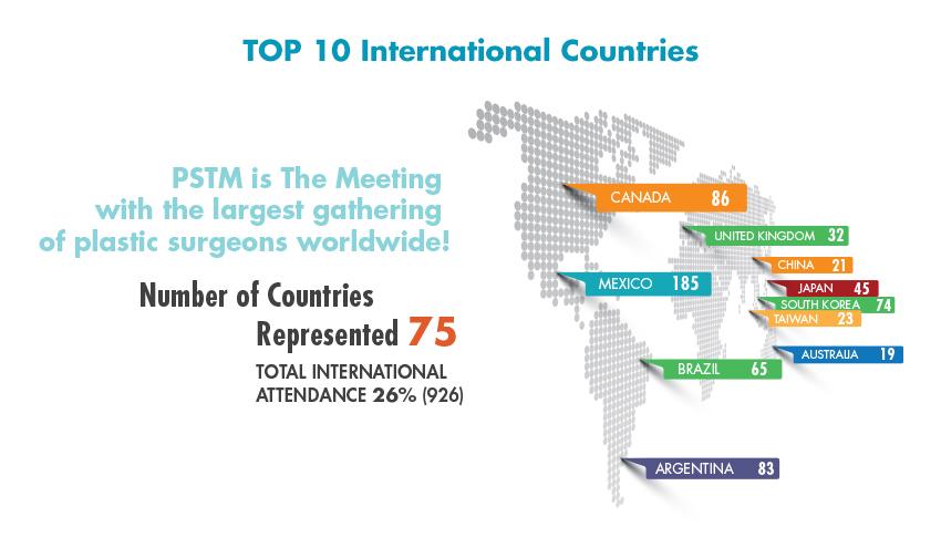 International Attendance 2020